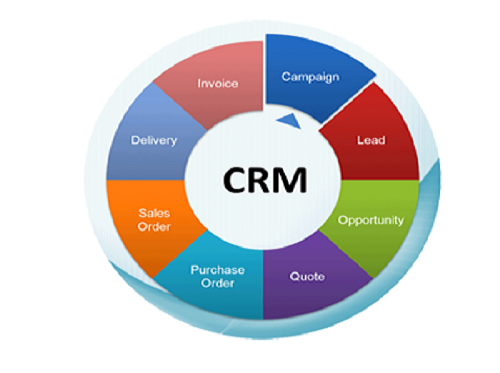 Incredible Softwares-CRM Development