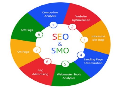 Incredible Softwares-SEO & Online Marketing